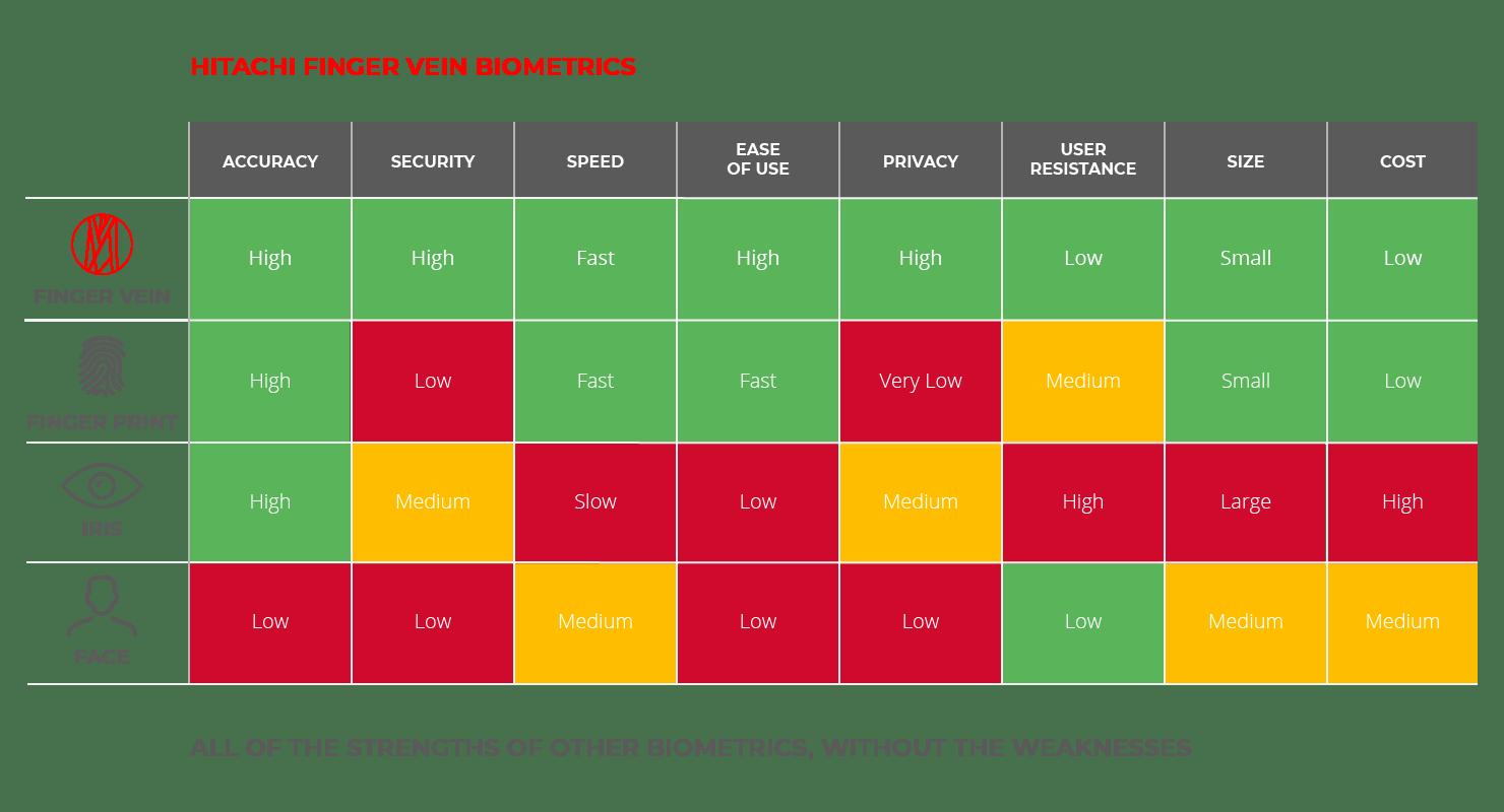 Hitachi-Biometric-H1-Table